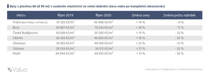 Ceny nemovitostí v Ostravě za rok 2020